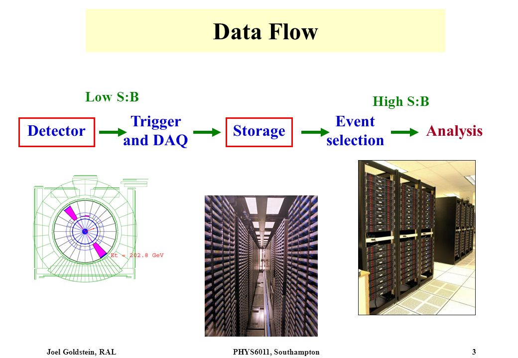 Joel Goldstein, RALPHYS6011, Southampton 3 Data Flow Detector Trigger and DAQ Storage Event selection Analysis Low S:B High S:B