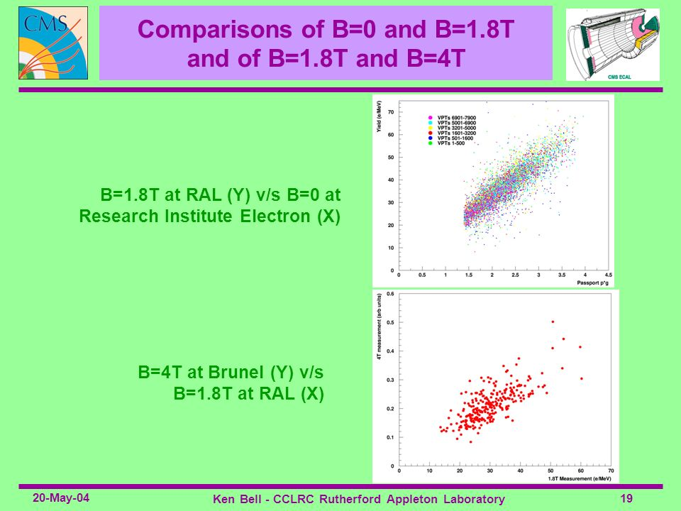19 20-May-04 Ken Bell - CCLRC Rutherford Appleton Laboratory Comparisons of B=0 and B=1.8T and of B=1.8T and B=4T B=4T at Brunel (Y) v/s B=1.8T at RAL
