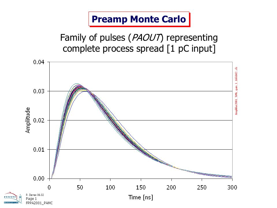 P. Denes 06.02 Page 1 FPPA2001_PAMC Preamp Monte Carlo Amplifier2001_TrMc_gain_1_16feb02..xls Family of pulses (PAOUT) representing complete process s