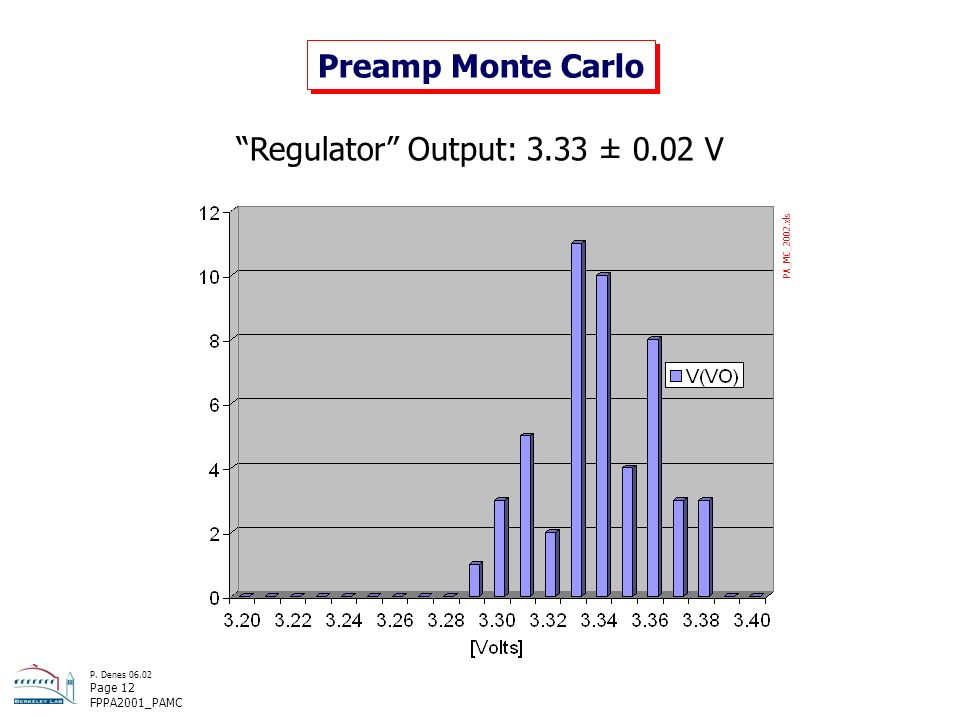 P. Denes 06.02 Page 12 FPPA2001_PAMC Preamp Monte Carlo Regulator Output: 3.33 ± 0.02 V PA_MC_2002.xls