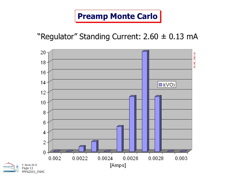 P. Denes 06.02 Page 13 FPPA2001_PAMC Preamp Monte Carlo Regulator Standing Current: 2.60 ± 0.13 mA PA_MC_2002.xls
