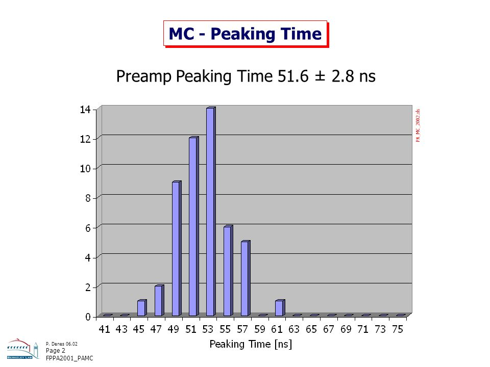 P. Denes 06.02 Page 2 FPPA2001_PAMC MC - Peaking Time Preamp Peaking Time 51.6 ± 2.8 ns PA_MC_2002.xls