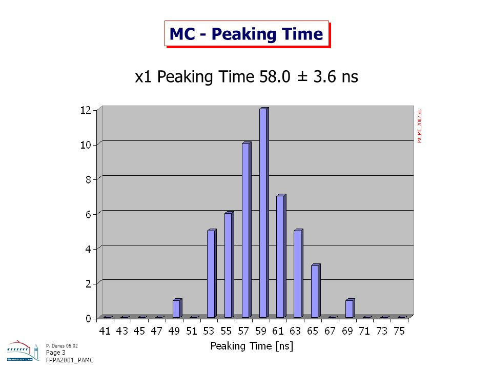 P. Denes 06.02 Page 3 FPPA2001_PAMC MC - Peaking Time x1 Peaking Time 58.0 ± 3.6 ns PA_MC_2002.xls