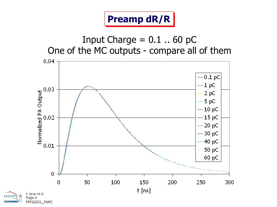 P. Denes 06.02 Page 4 FPPA2001_PAMC Preamp dR/R Input Charge = 0.1..