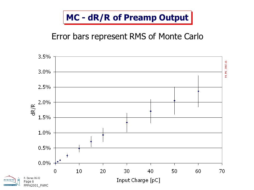 P. Denes 06.02 Page 6 FPPA2001_PAMC MC - dR/R of Preamp Output Error bars represent RMS of Monte Carlo PA_MC_2002.xls