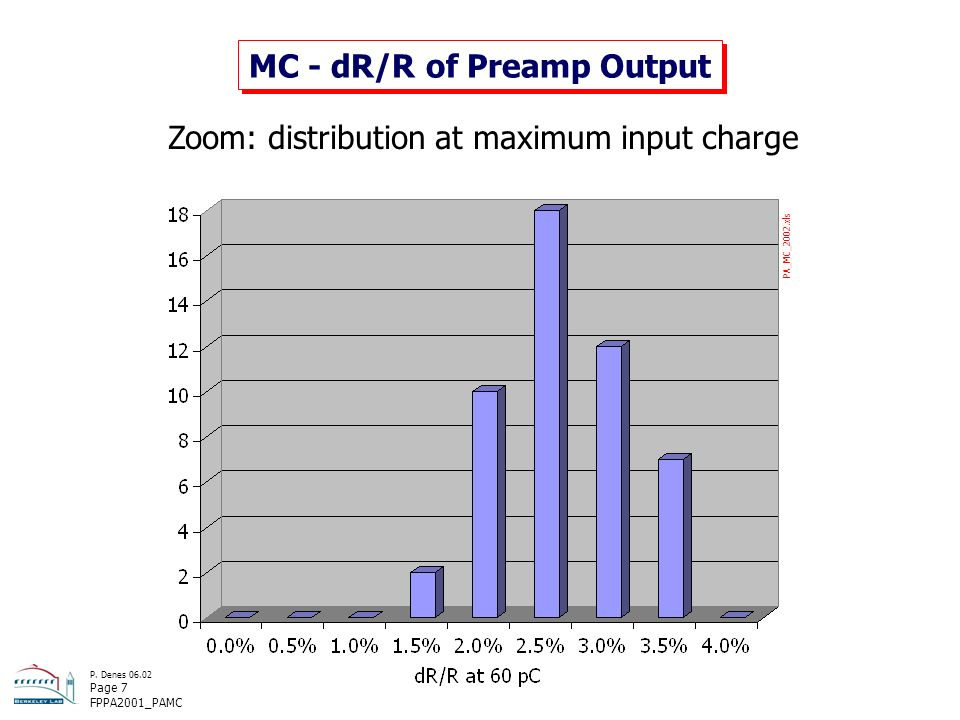 P. Denes 06.02 Page 7 FPPA2001_PAMC MC - dR/R of Preamp Output Zoom: distribution at maximum input charge PA_MC_2002.xls