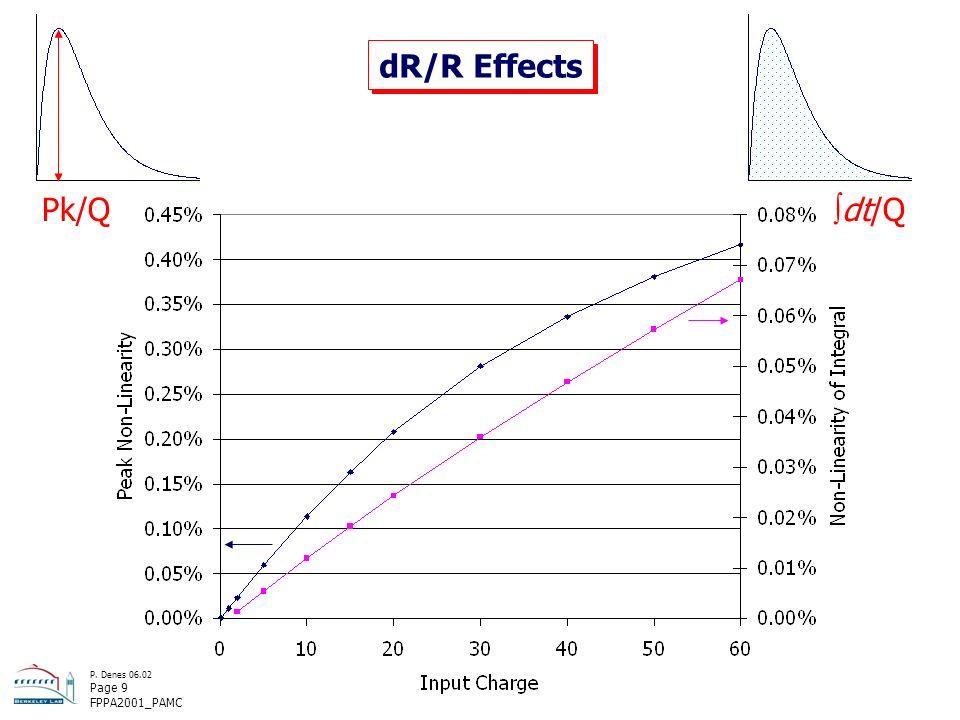 P. Denes 06.02 Page 9 FPPA2001_PAMC dR/R Effects Pk/Q dt/Q