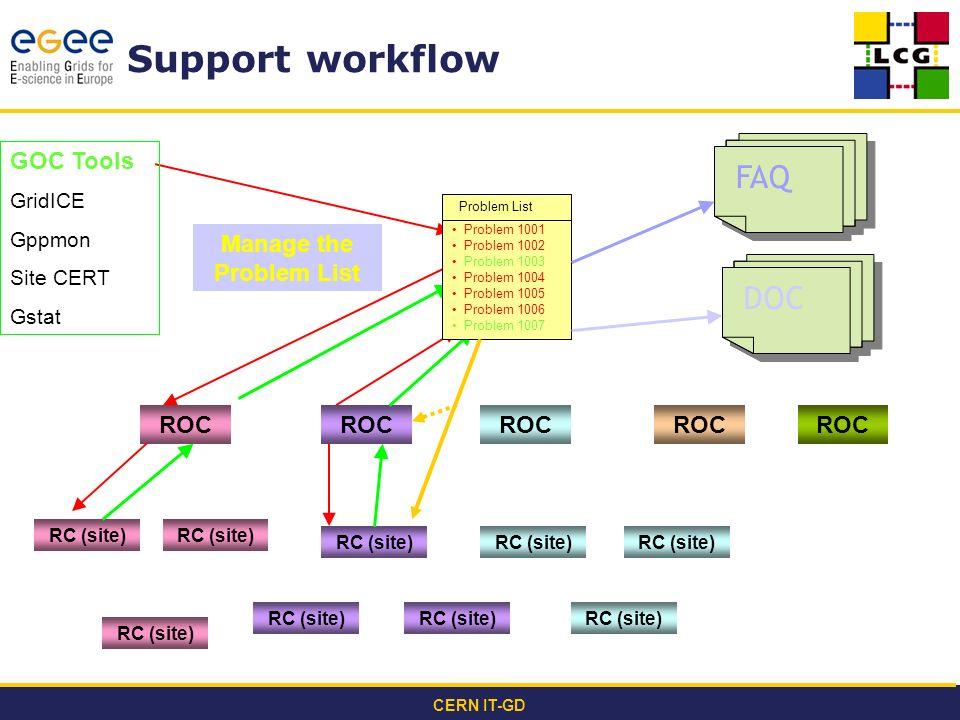 CERN IT-GD Support workflow Problem 1001 Problem 1002 Problem 1003 Problem 1004 Problem 1005 Problem 1006 Problem 1007 Problem List RC (site) Manage t