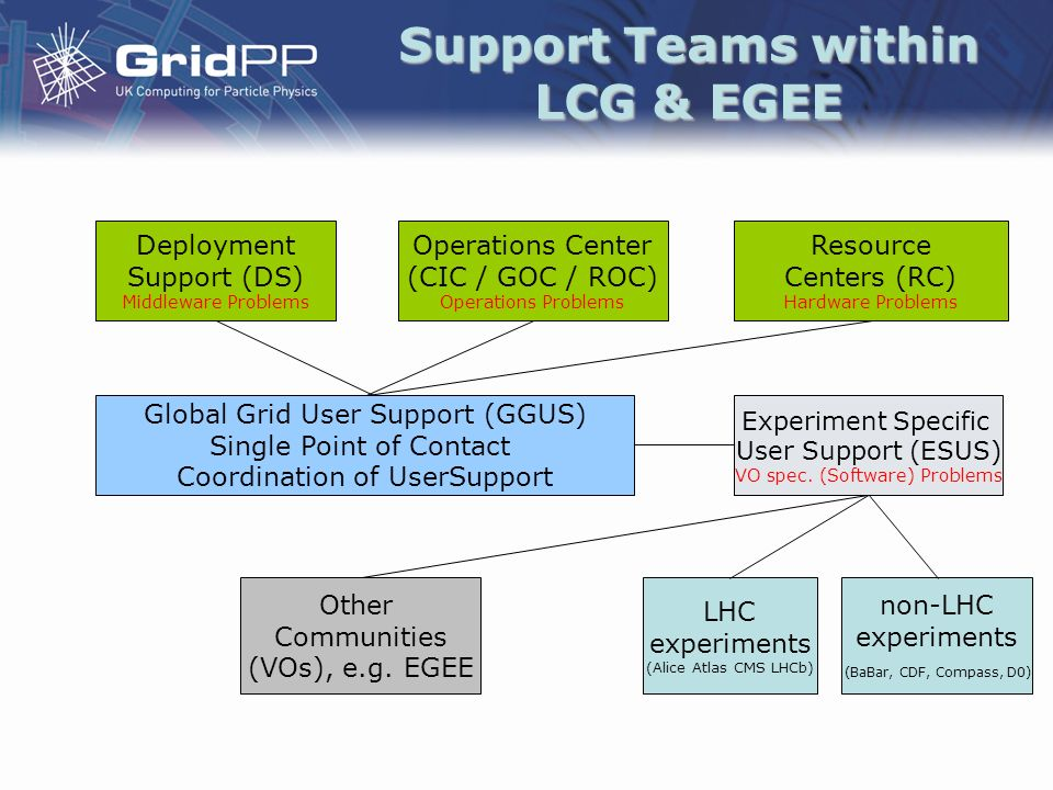 Support Teams within LCG & EGEE Deployment Support (DS) Middleware Problems LHC experiments (Alice Atlas CMS LHCb) Other Communities (VOs), e.g.