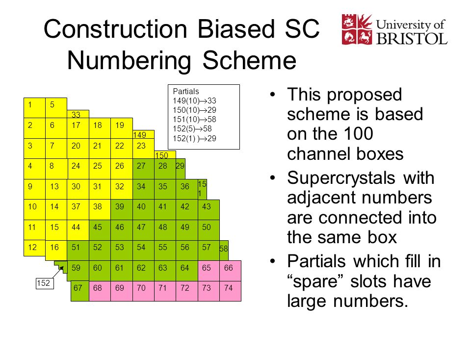 Construction Biased SC Numbering Scheme This proposed scheme is based on the 100 channel boxes Supercrystals with adjacent numbers are connected into the same box Partials which fill in spare slots have large numbers.