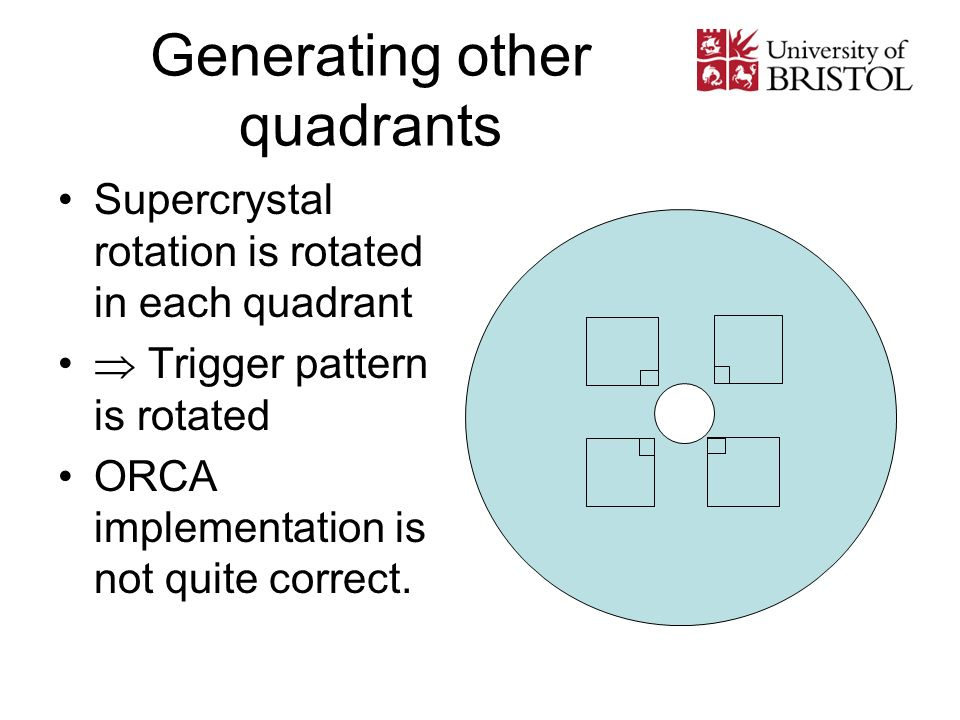 Generating other quadrants Supercrystal rotation is rotated in each quadrant Trigger pattern is rotated ORCA implementation is not quite correct.