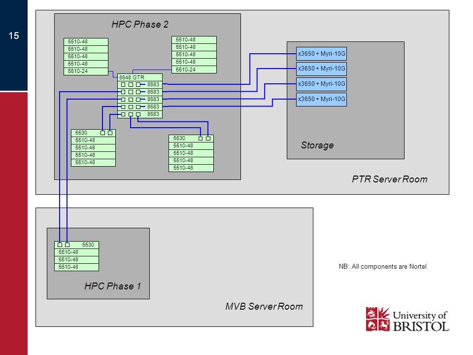 15 5510-48 5510-24 5510-48 5530 8683 8648 GTR 5510-48 5510-24 5510-48 5530 5510-48 x3650 + Myri-10G Storage HPC Phase 2 HPC Phase 1 MVB Server Room PTR Server Room 5530 NB: All components are Nortel