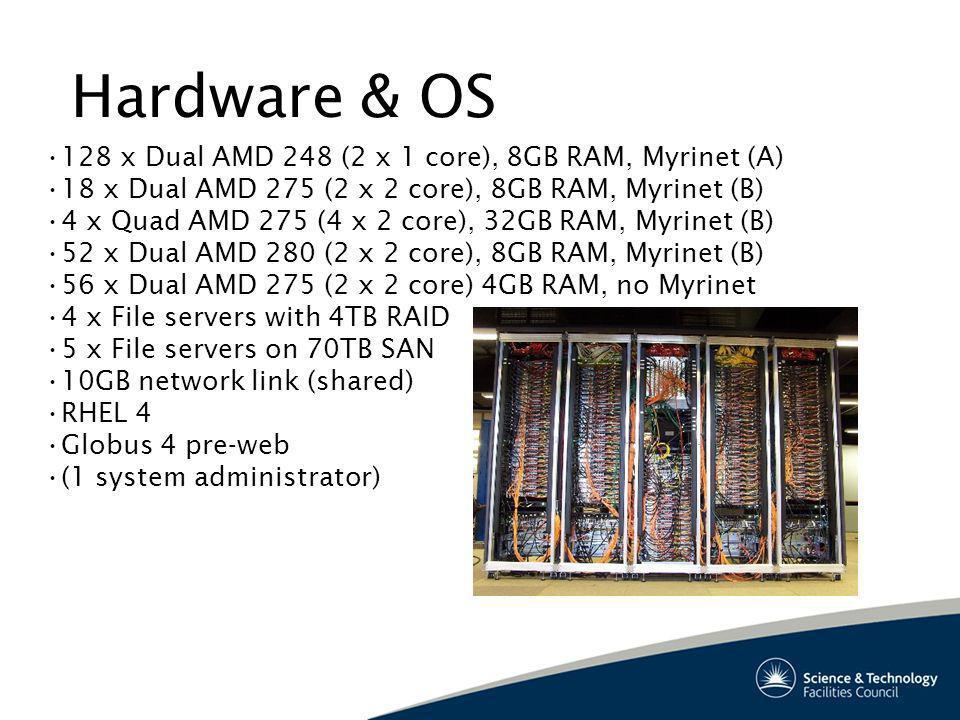 Hardware & OS 128 x Dual AMD 248 (2 x 1 core), 8GB RAM, Myrinet (A) 18 x Dual AMD 275 (2 x 2 core), 8GB RAM, Myrinet (B) 4 x Quad AMD 275 (4 x 2 core), 32GB RAM, Myrinet (B) 52 x Dual AMD 280 (2 x 2 core), 8GB RAM, Myrinet (B) 56 x Dual AMD 275 (2 x 2 core) 4GB RAM, no Myrinet 4 x File servers with 4TB RAID 5 x File servers on 70TB SAN 10GB network link (shared) RHEL 4 Globus 4 pre-web (1 system administrator)