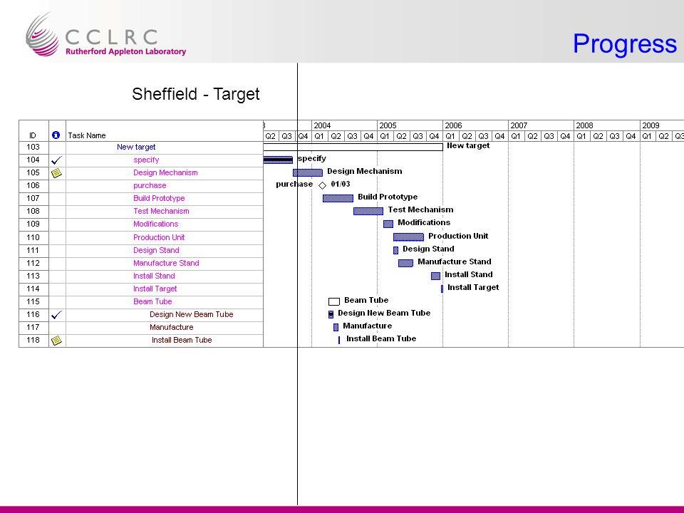 Sheffield - Target