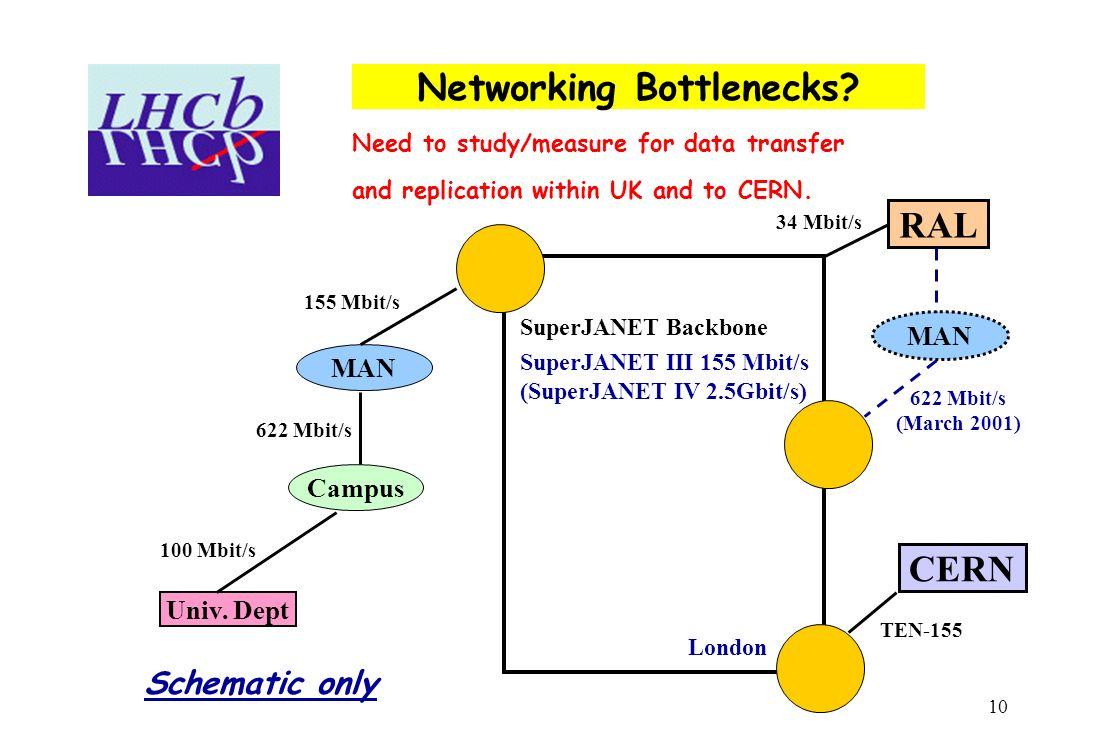 10 MAN SuperJANET Backbone SuperJANET III 155 Mbit/s (SuperJANET IV 2.5Gbit/s) London RAL Campus Univ. Dept MAN Networking Bottlenecks? CERN 100 Mbit/