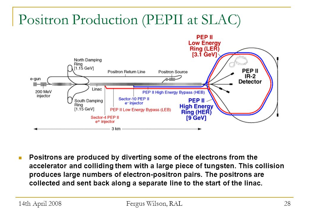 14th April 2008 Fergus Wilson, RAL 28 Positron Production (PEPII at SLAC) Positrons are produced by diverting some of the electrons from the accelerat