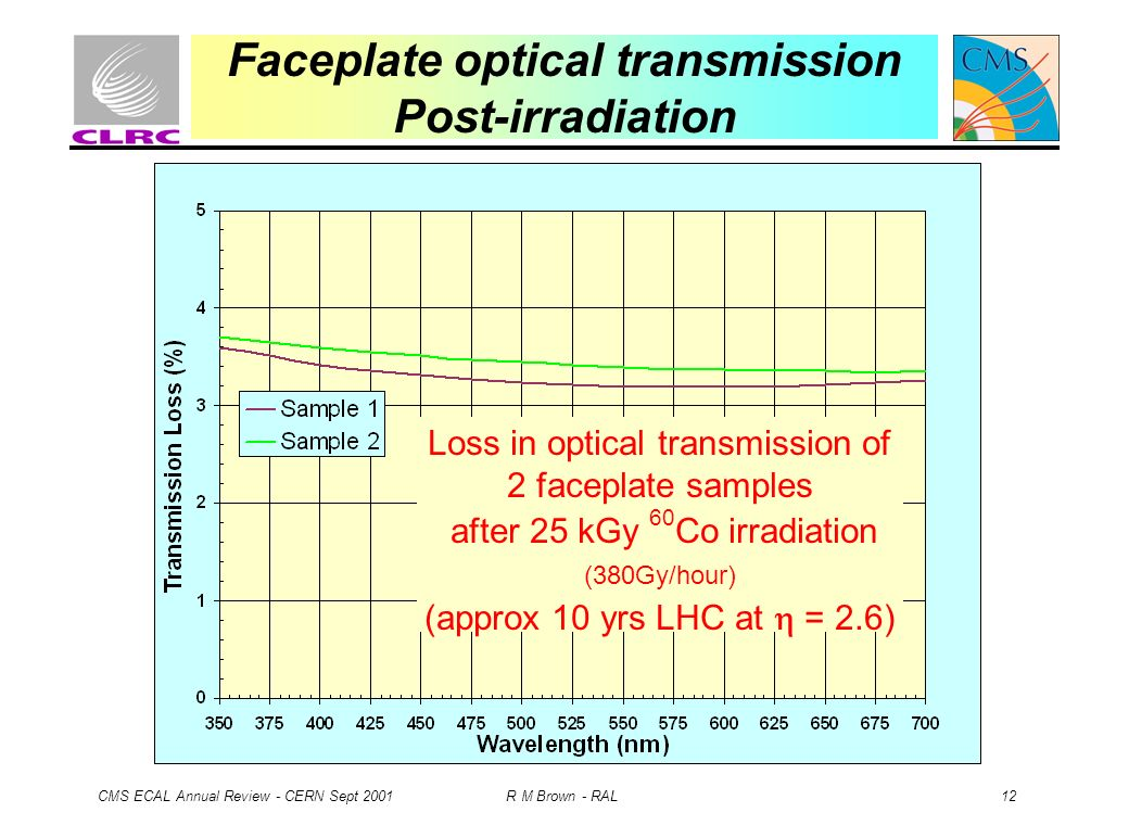 CMS ECAL Annual Review - CERN Sept 2001 R M Brown - RAL 12 Faceplate optical transmission Post-irradiation Loss in optical transmission of 2 faceplate