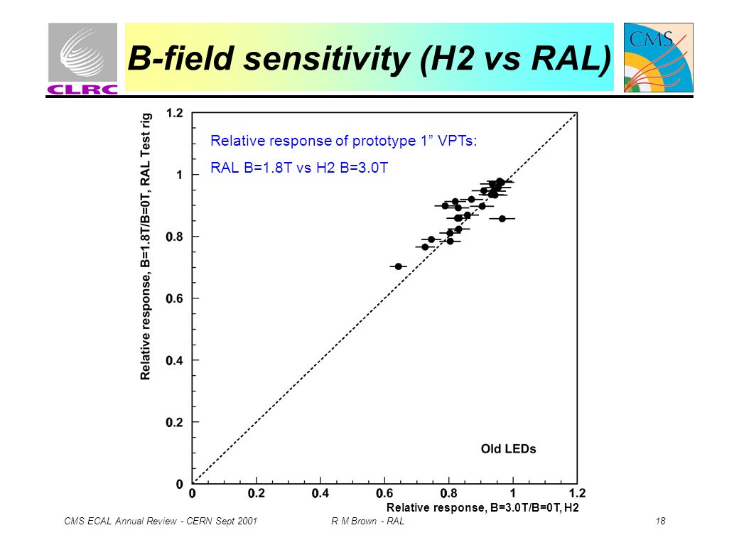 CMS ECAL Annual Review - CERN Sept 2001 R M Brown - RAL 18 B-field sensitivity (H2 vs RAL) Relative response of prototype 1 VPTs: RAL B=1.8T vs H2 B=3