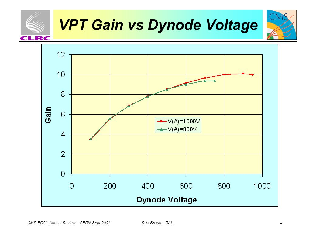 CMS ECAL Annual Review - CERN Sept 2001 R M Brown - RAL 4 VPT Gain vs Dynode Voltage