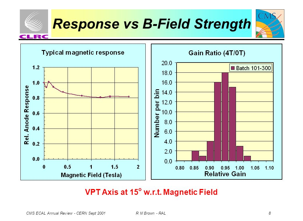 CMS ECAL Annual Review - CERN Sept 2001 R M Brown - RAL 8 Response vs B-Field Strength VPT Axis at 15 o w.r.t. Magnetic Field 0.80 0.85 0.90 0.95 1.00