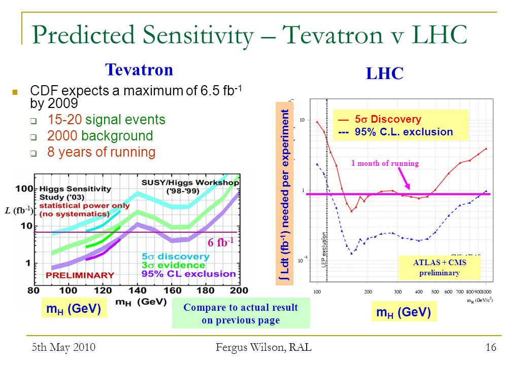 5th May 2010 Fergus Wilson, RAL 16 Predicted Sensitivity – Tevatron v LHC CDF expects a maximum of 6.5 fb -1 by 2009 15-20 signal events 2000 backgrou