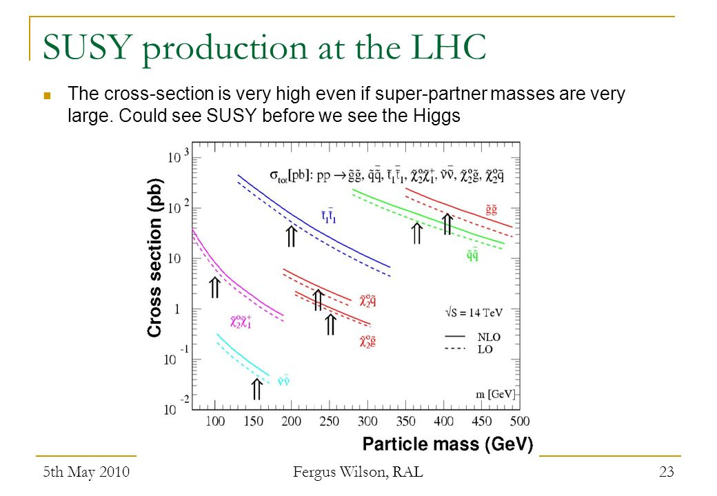 SUSY production at the LHC The cross-section is very high even if super-partner masses are very large.