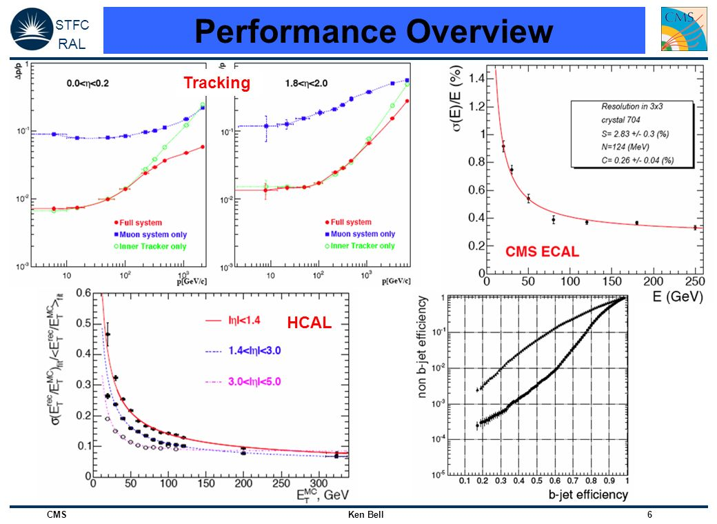 STFC RAL CMS Ken Bell 37 Trigger challenges at LHC Enormous data rate: 10 9 Hz of collisions More than 1TByte/s Minimum bias in-time pile-up 22 events per bunch crossing Out-of-time pile-up Events from different bunch crossings overlaid Tiny cross sections for Higgs and new physics Selection 1:10 11 All online Cant go back and fix it.