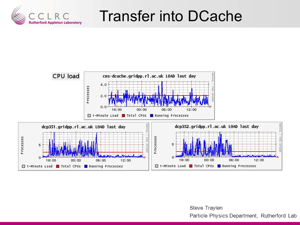 Steve Traylen Particle Physics Department, Rutherford Lab Transfer into DCache