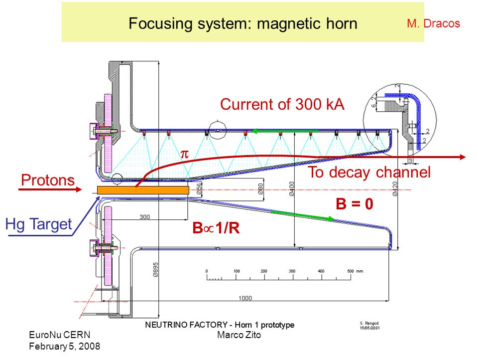 EuroNu CERN February 5, 2008 Marco Zito Focusing system: magnetic horn Protons Current of 300 kA To decay channel Hg Target B 1/R B = 0 M. Dracos