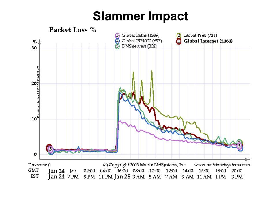 Slammer Impact
