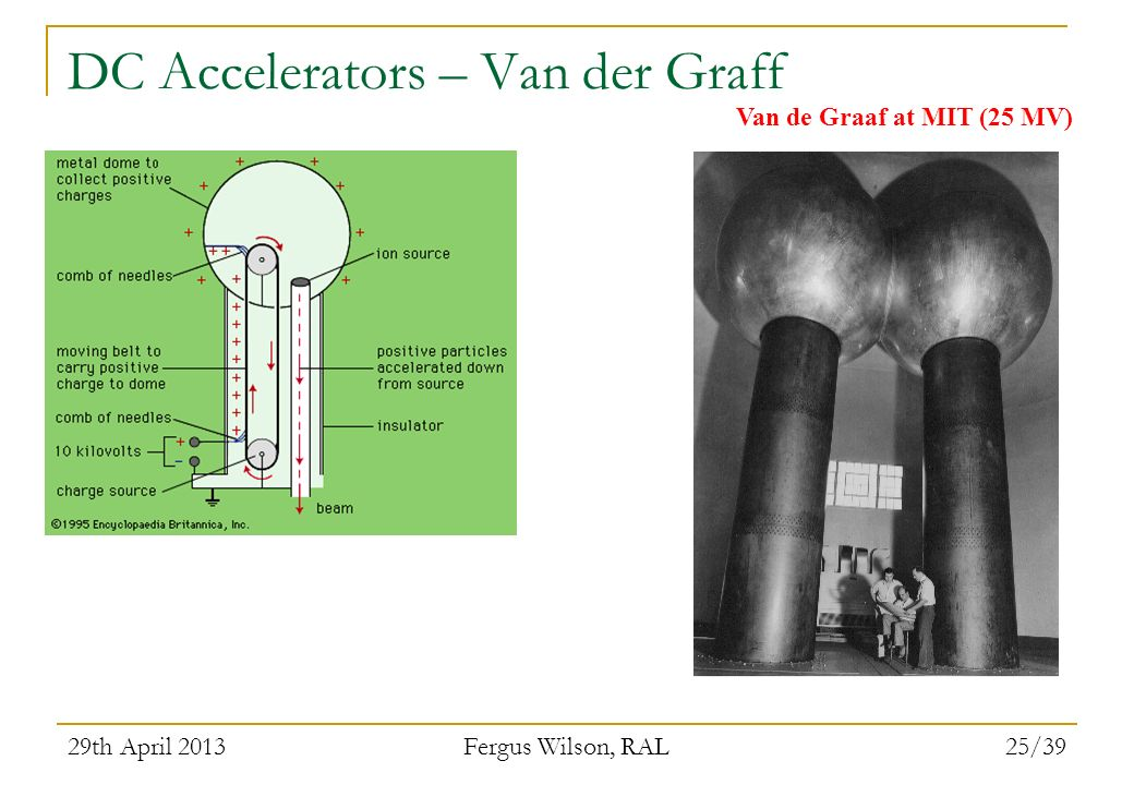 29th April 2013 Fergus Wilson, RAL 25/39 DC Accelerators – Van der Graff Van de Graaf at MIT (25 MV)