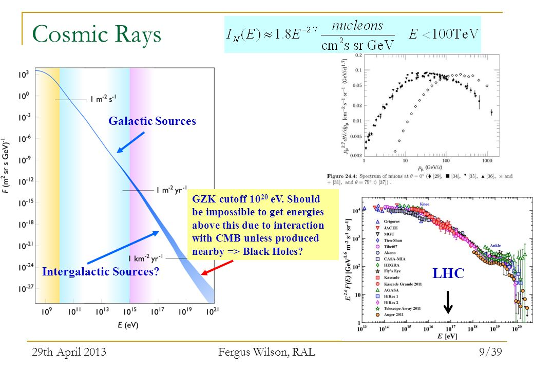 29th April 2013 Fergus Wilson, RAL 9/39 Cosmic Rays GZK cutoff 10 20 eV. Should be impossible to get energies above this due to interaction with CMB u