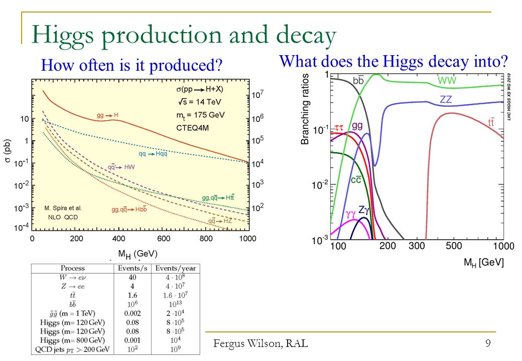 Looking for SUSY Higgs at the LHC Small tan β ggH,A production is enhanced due to stronger ttH coupling.