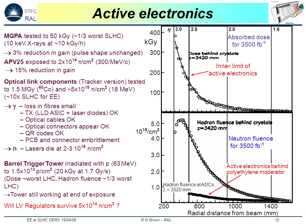 STFC RAL EE at SLHC CERN 15/04/08 R M Brown - RAL 12 Active electronics MGPA tested to 50 kGy (~1/3 worst SLHC) (10 keV X-rays at ~10 kGy/h) 3% reduct