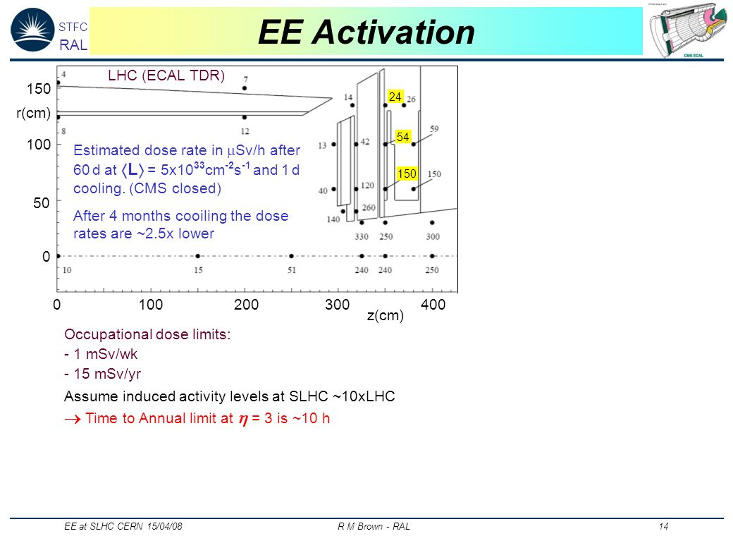 STFC RAL EE at SLHC CERN 15/04/08 R M Brown - RAL 14 EE Activation 0100200300400 z(cm) 0 100 150 50 r(cm) Estimated dose rate in Sv/h after 60 d at L = 5x10 33 cm -2 s -1 and 1 d cooling.