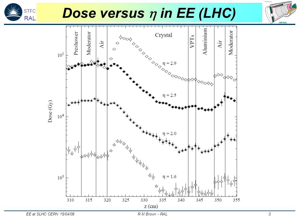 STFC RAL EE at SLHC CERN 15/04/08 R M Brown - RAL 3 Dose versus in EE (LHC)