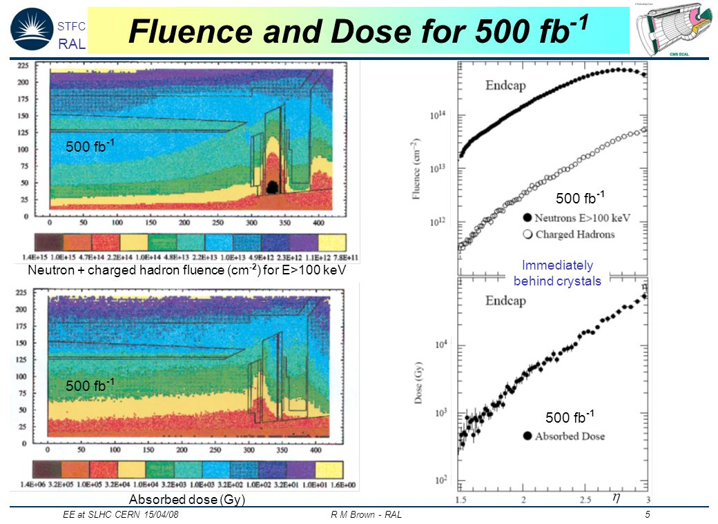 STFC RAL EE at SLHC CERN 15/04/08 R M Brown - RAL 5 Fluence and Dose for 500 fb -1 Neutron + charged hadron fluence (cm -2 ) for E>100 keV 500 fb -1 Absorbed dose (Gy) Immediately behind crystals 500 fb -1
