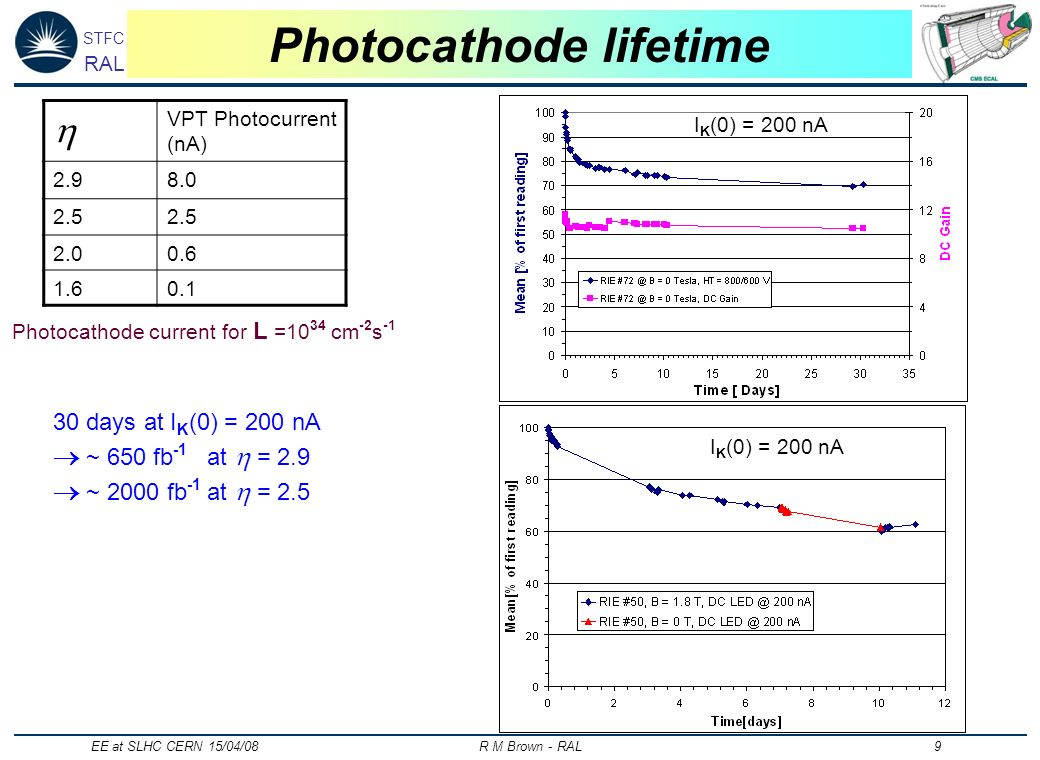 STFC RAL EE at SLHC CERN 15/04/08 R M Brown - RAL 9 Photocathode lifetime VPT Photocurrent (nA) 2.98.0 2.5 2.00.6 1.60.1 Photocathode current for L =1