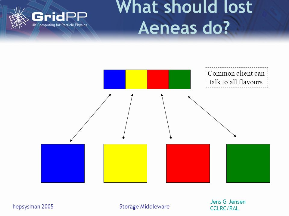 Jens G Jensen CCLRC/RAL hepsysman 2005Storage Middleware What should lost Aeneas do.