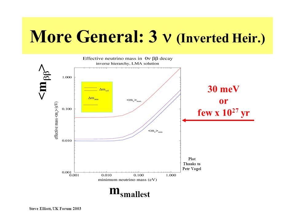 Steve Elliott, UK Forum 2003 More General: 3 (Inverted Heir.) 30 meV or few x 10 27 yr m smallest Plot Thanks to Petr Vogel