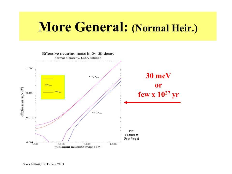 Steve Elliott, UK Forum 2003 More General: (Normal Heir.) 30 meV or few x 10 27 yr Plot Thanks to Petr Vogel