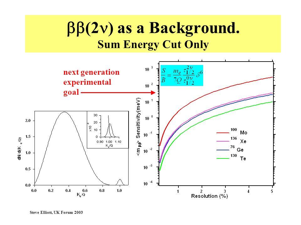 Steve Elliott, UK Forum 2003 (2 ) as a Background. Sum Energy Cut Only next generation experimental goal