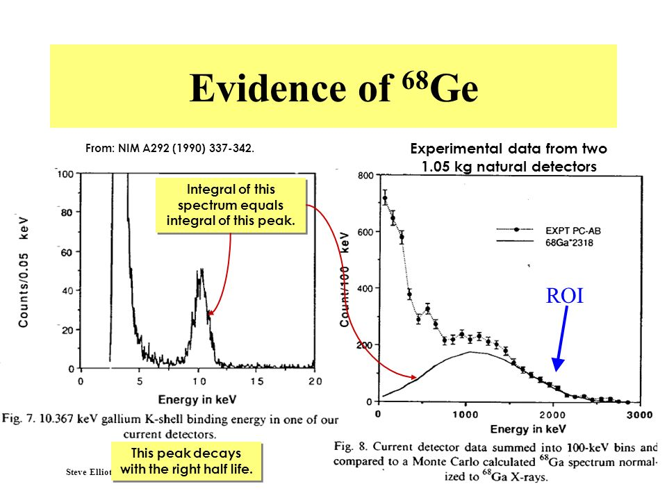 Steve Elliott, UK Forum 2003 Evidence of 68 Ge From: NIM A292 (1990) 337-342. Experimental data from two 1.05 kg natural detectors Integral of this sp