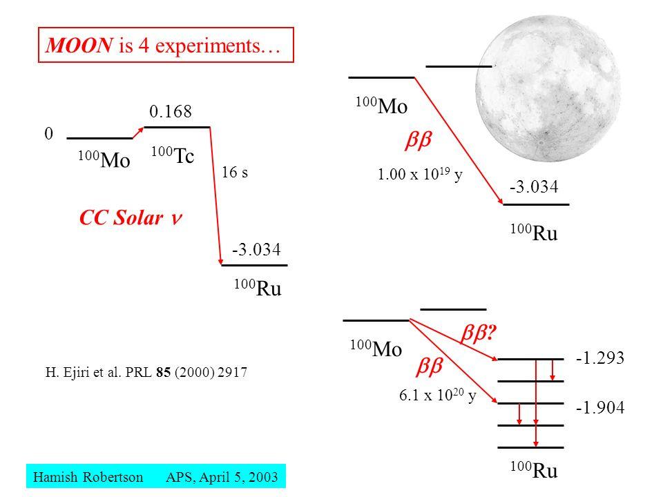 Steve Elliott, UK Forum 2003 100 Mo 100 Tc 100 Ru 0 0.168 -3.034 MOON is 4 experiments… -1.904 CC Solar H. Ejiri et al. PRL 85 (2000) 2917 1.00 x 10 1