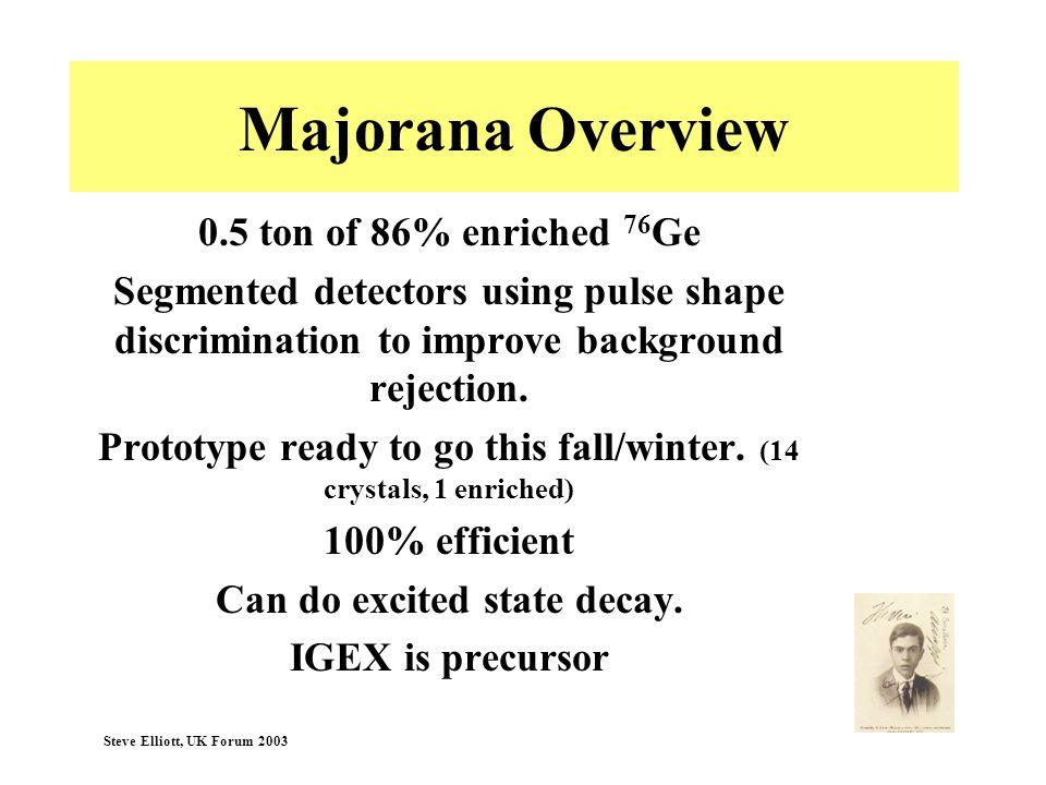 Steve Elliott, UK Forum 2003 Majorana Overview 0.5 ton of 86% enriched 76 Ge Segmented detectors using pulse shape discrimination to improve backgroun
