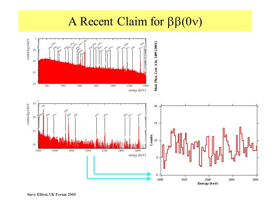 Steve Elliott, UK Forum 2003 A Recent Claim for (0 ) Mod. Phys. Lett. A16, 2409 (2001)