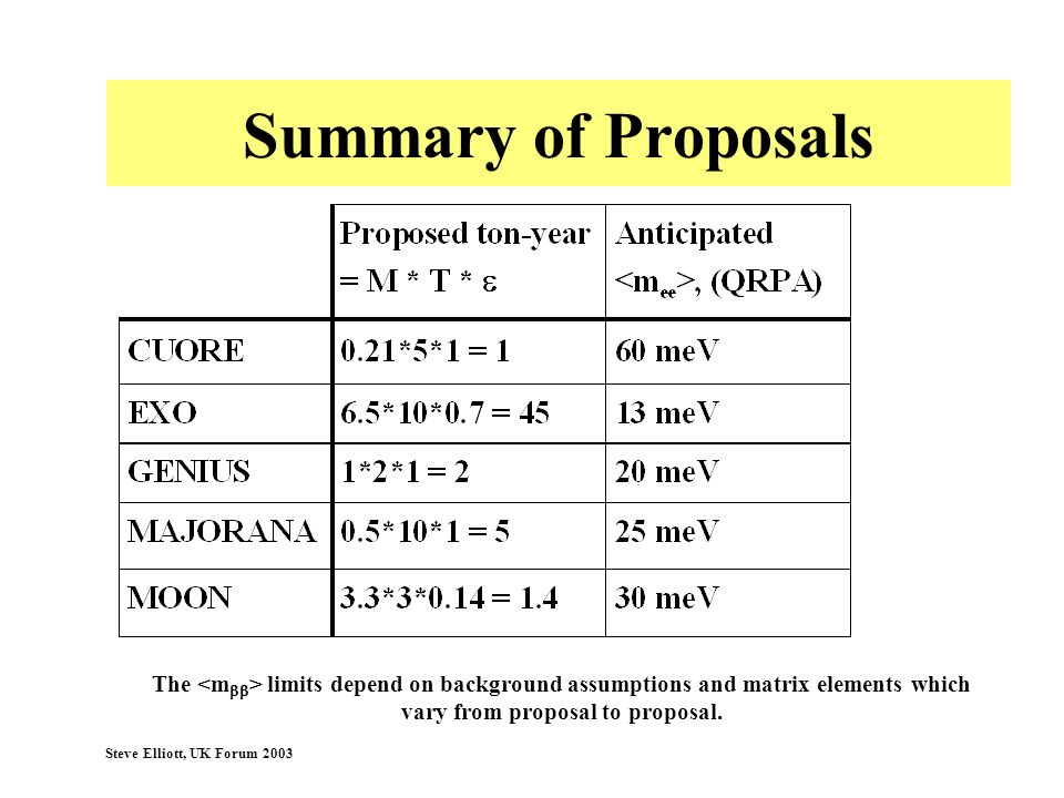 Steve Elliott, UK Forum 2003 Summary of Proposals The limits depend on background assumptions and matrix elements which vary from proposal to proposal
