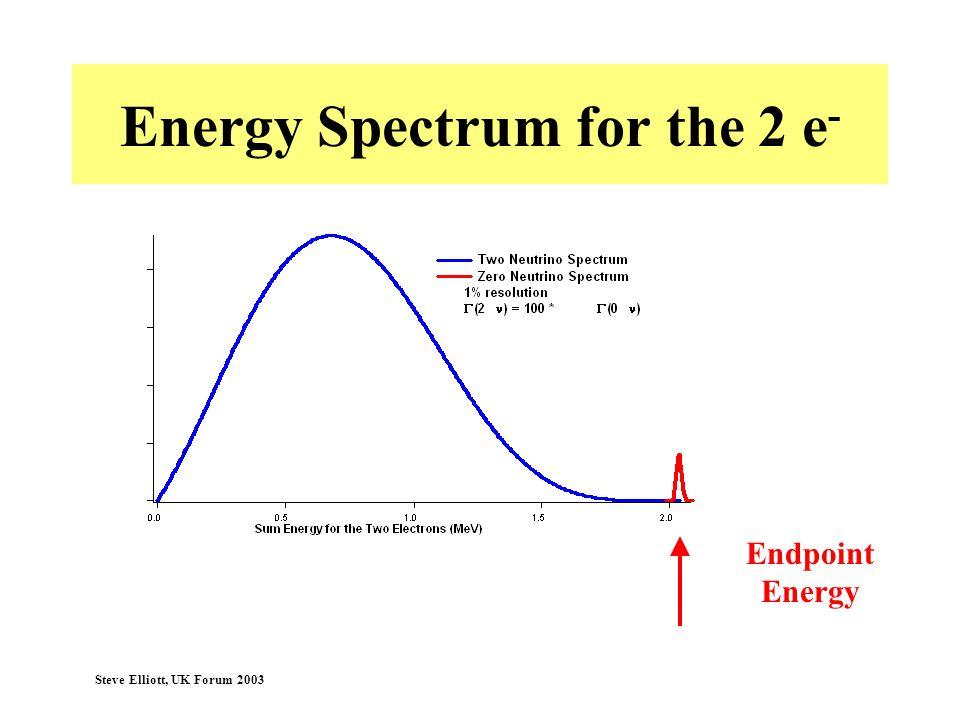 Steve Elliott, UK Forum 2003 Energy Spectrum for the 2 e - Endpoint Energy