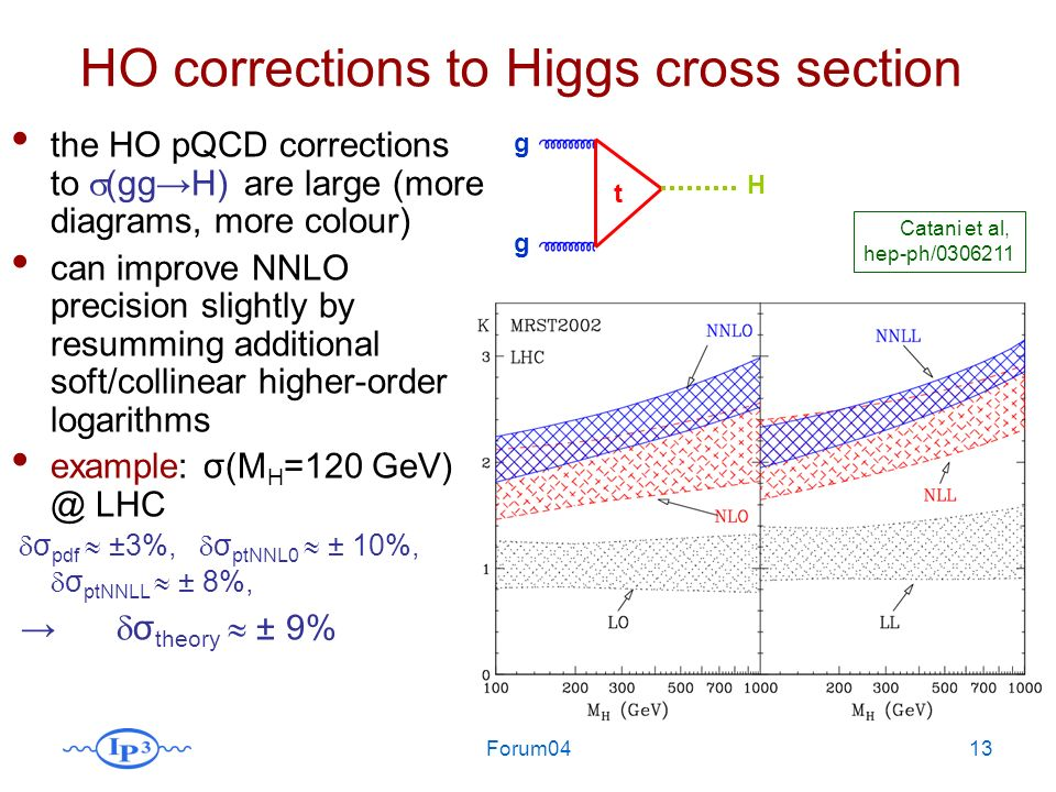 Forum0413 HO corrections to Higgs cross section Catani et al, hep-ph/0306211 the HO pQCD corrections to (ggH) are large (more diagrams, more colour) can improve NNLO precision slightly by resumming additional soft/collinear higher-order logarithms example: σ(M H =120 GeV) @ LHC σ pdf ±3%, σ ptNNL0 ± 10%, σ ptNNLL ± 8%, σ theory ± 9% H t g g