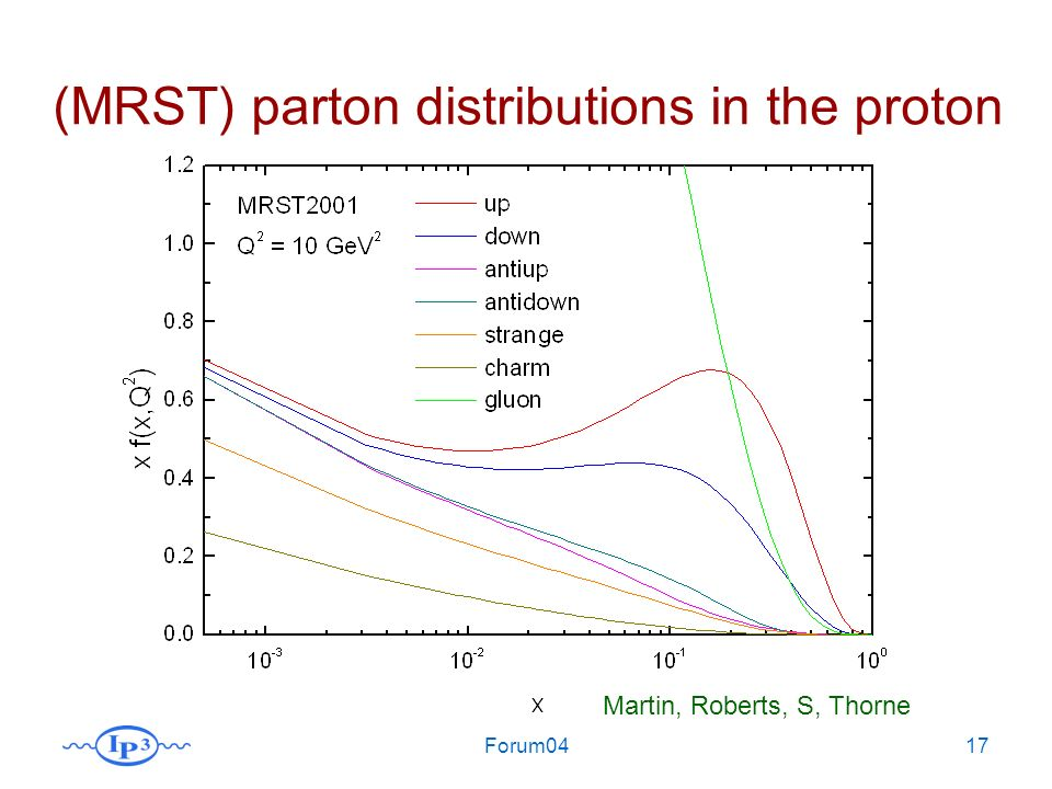 Forum0417 (MRST) parton distributions in the proton Martin, Roberts, S, Thorne